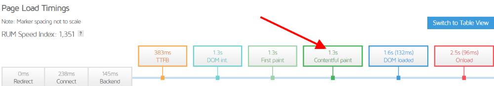 GTmetrix speed test